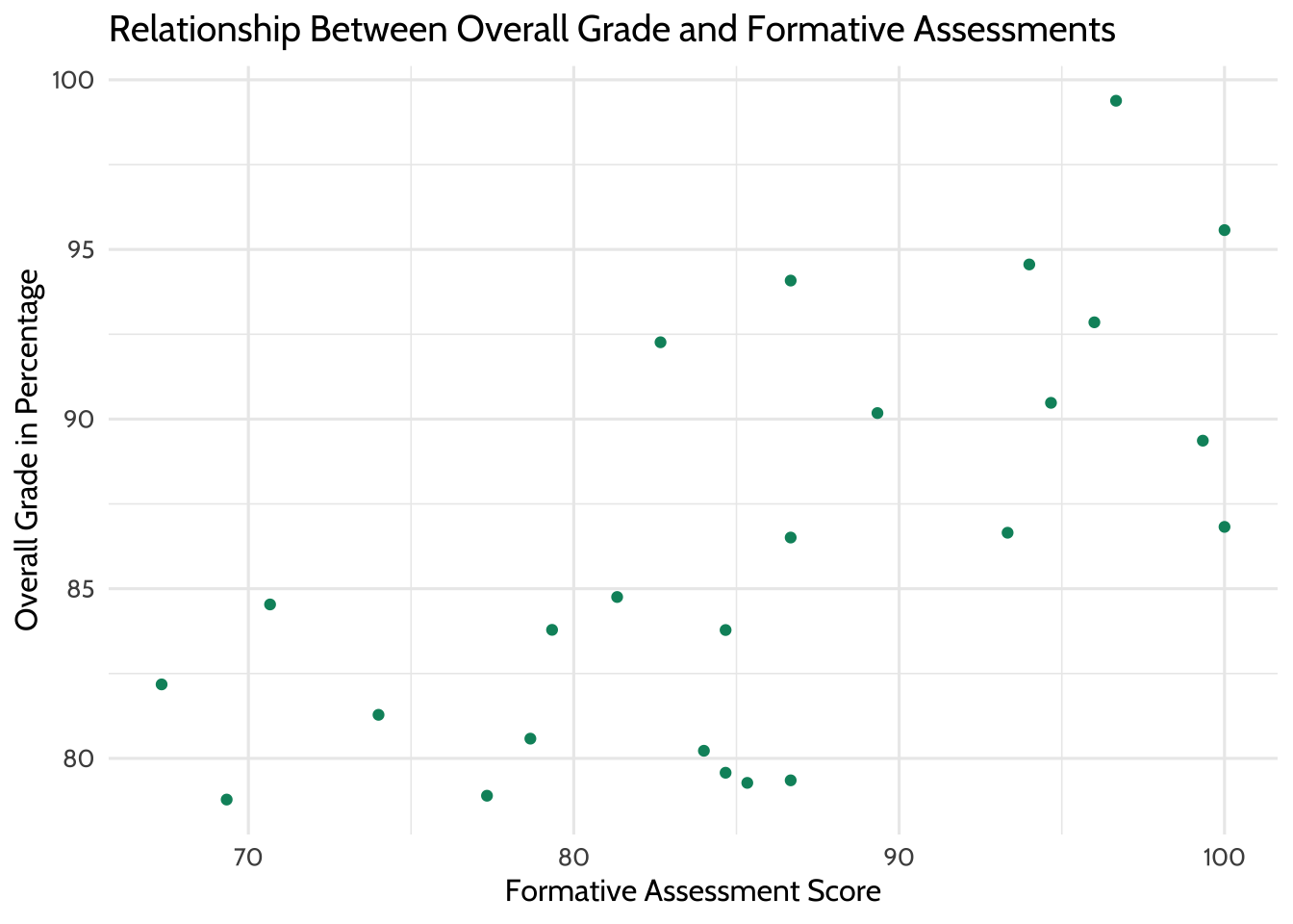Relationship Between Overall Grade and Formative Assessments