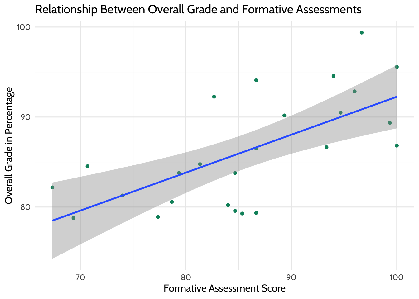 Relationship Between Overall Grade and Formative Assessments (with Line of Best Fit)