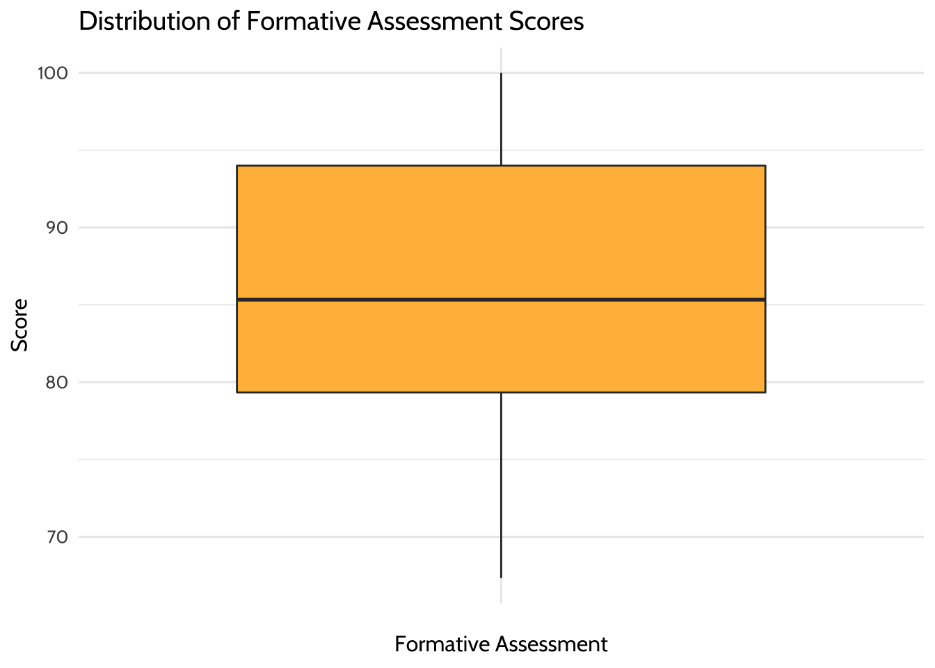 Distribution of Formative Assessment Scores
