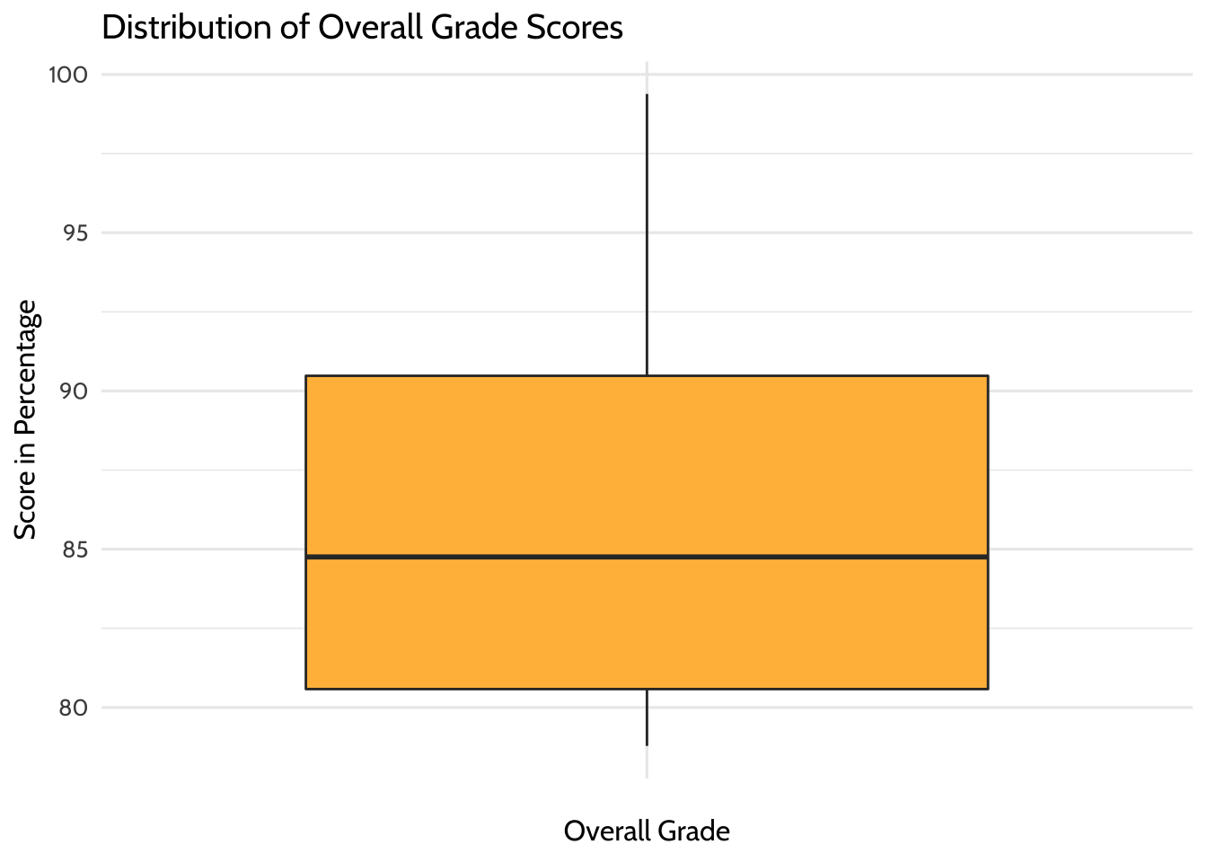Distribution of Overall Grade Scores