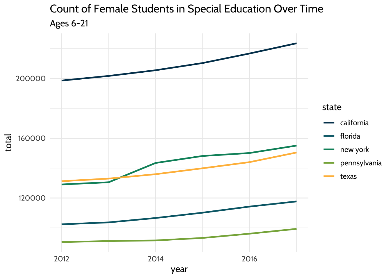 Count of Female Students in Special Education Over Time