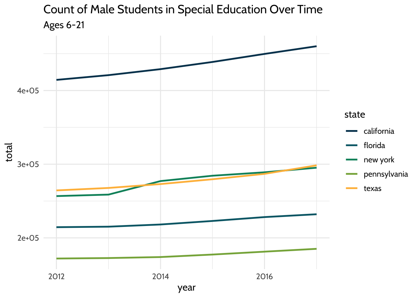 Count of Male Students in Special Education Over Time