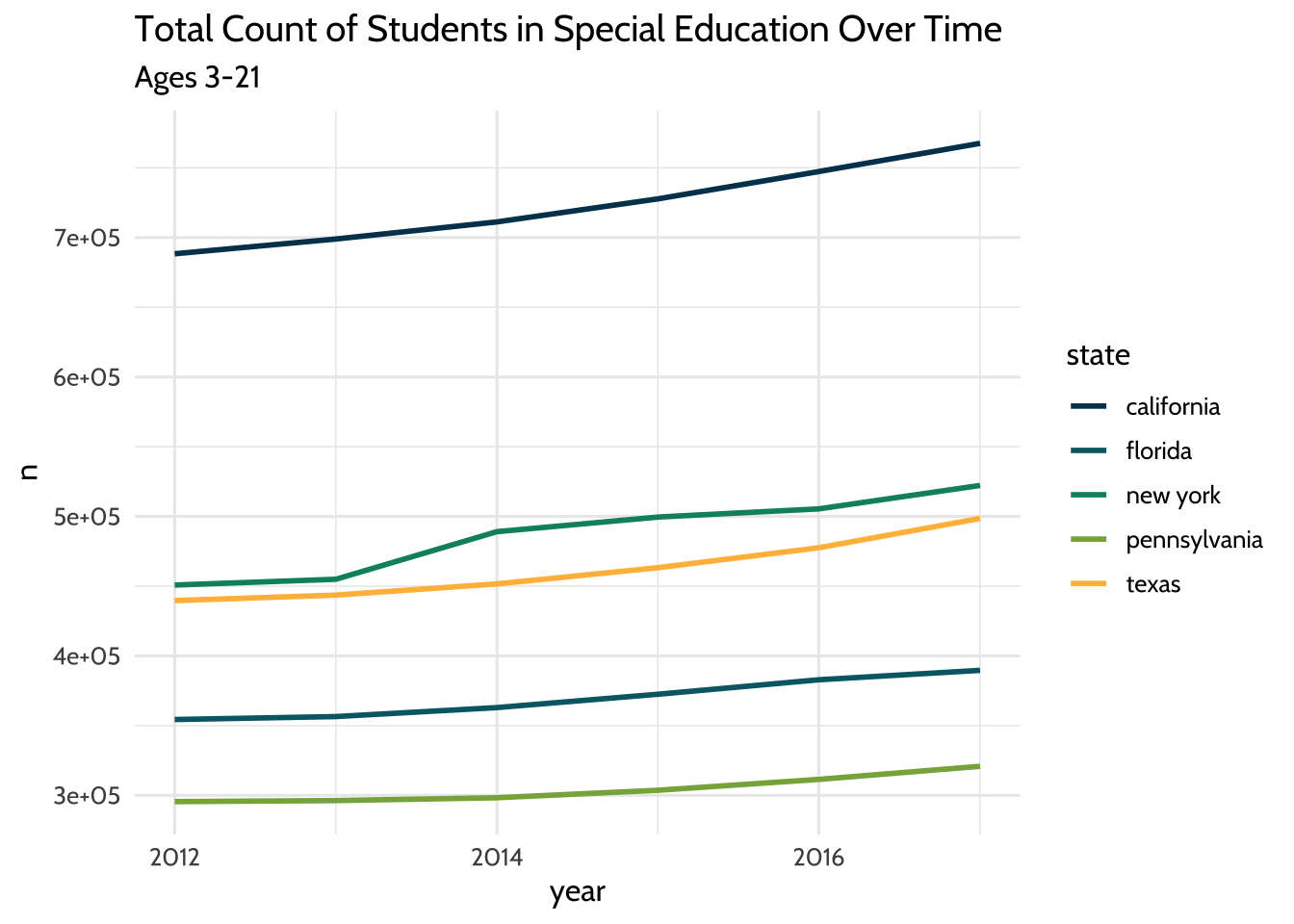 Total Count of Students in Special Education Over Time