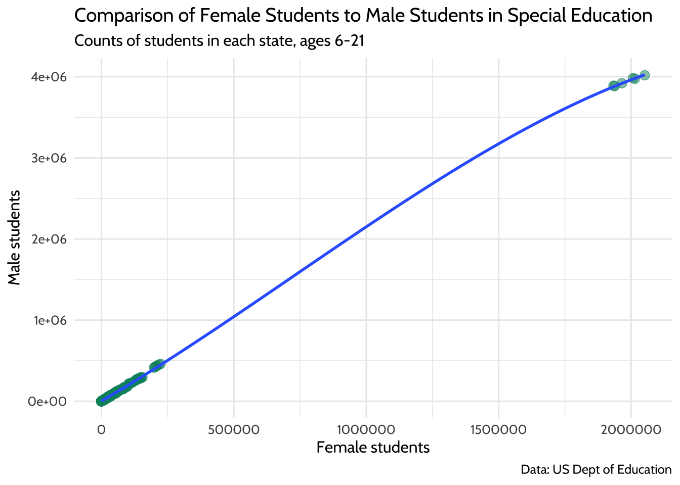 Comparison of Female Students to Male Students in Special Education