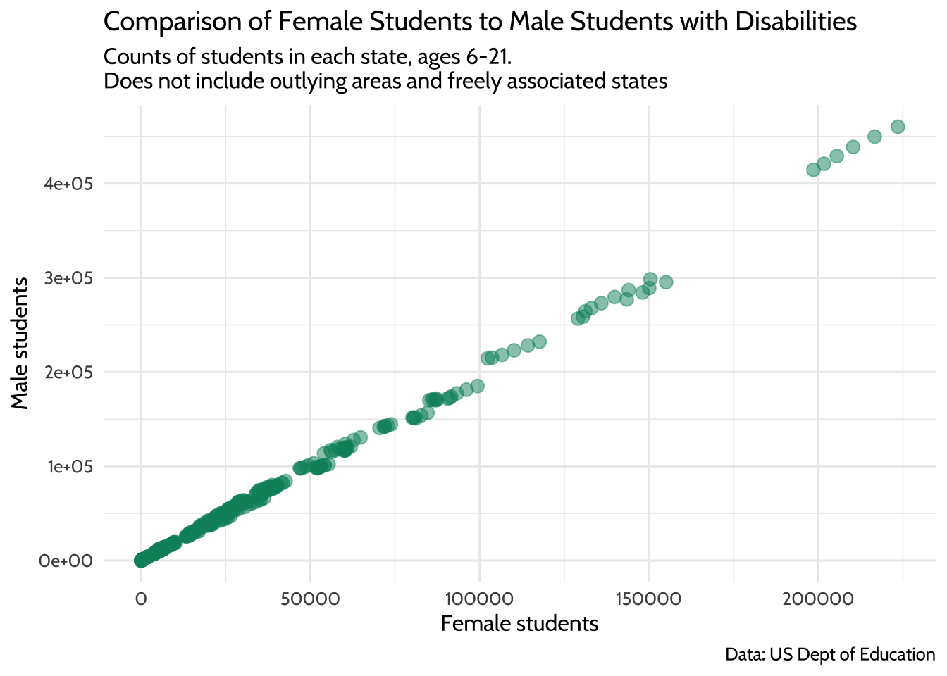 Comparison of Female Students to Male Students with Disabilities