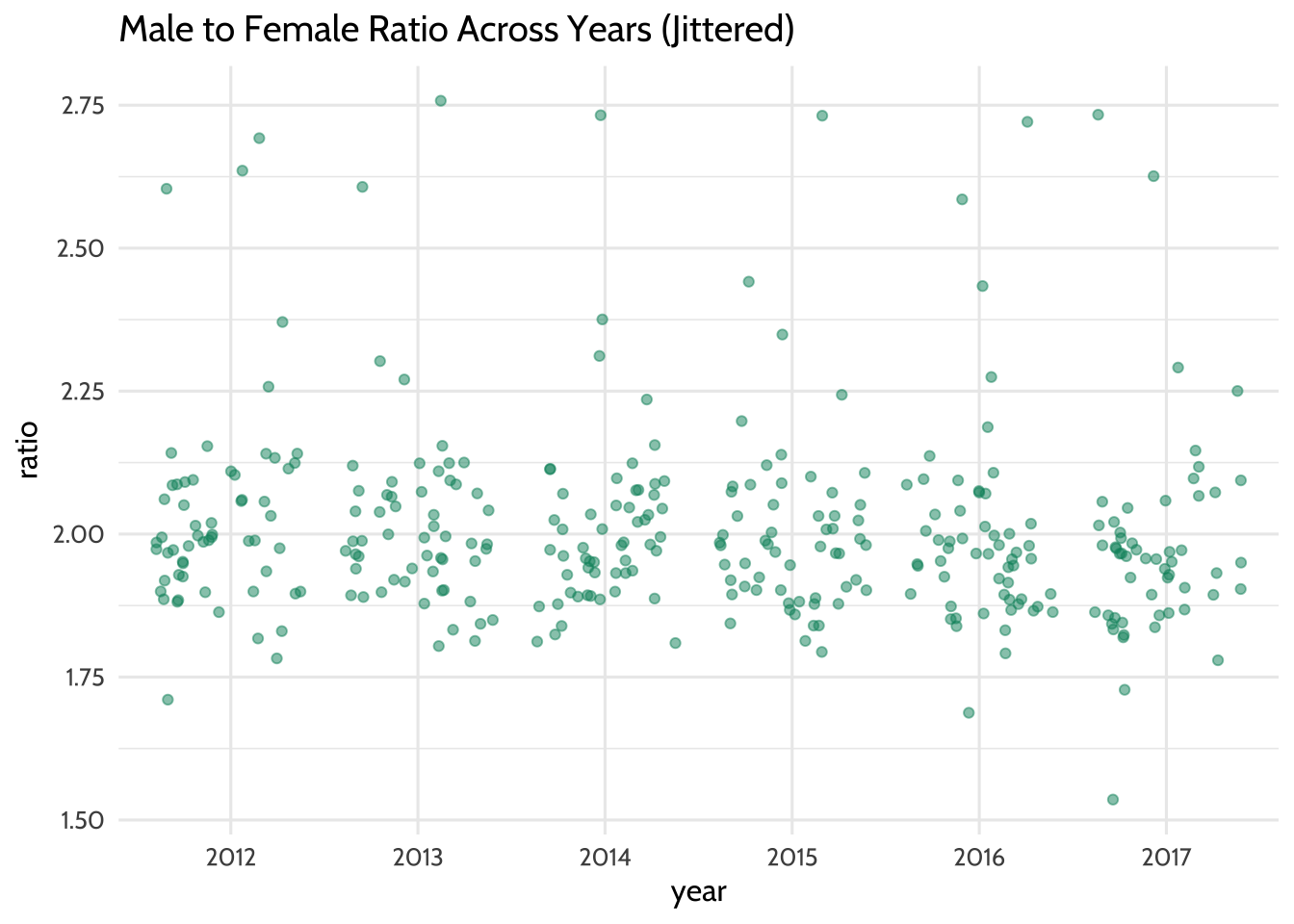 Male to Female Ratio Across Years (Jittered)