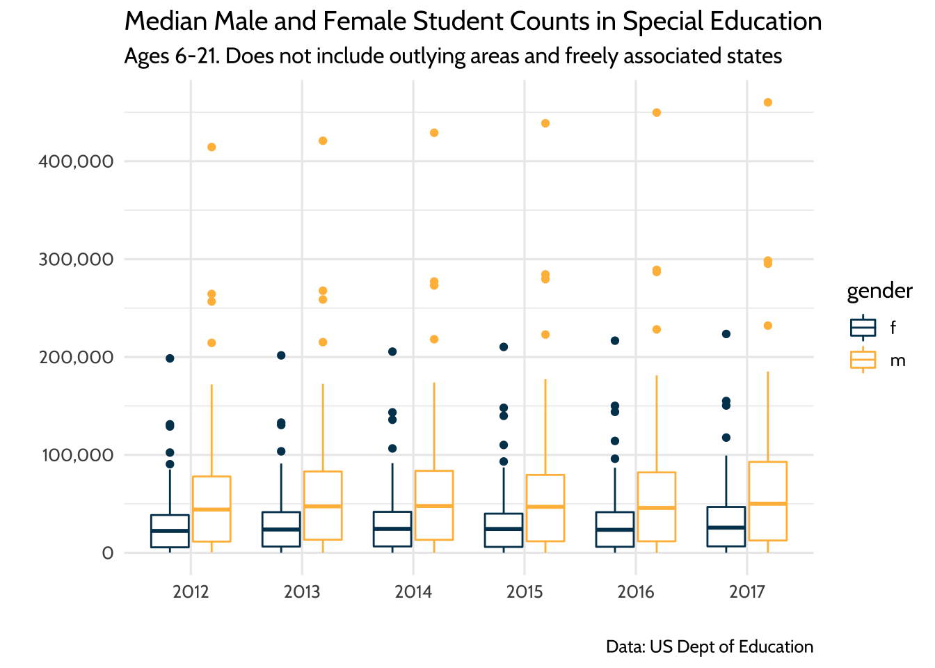 Median Male and Female Student Counts in Special Education